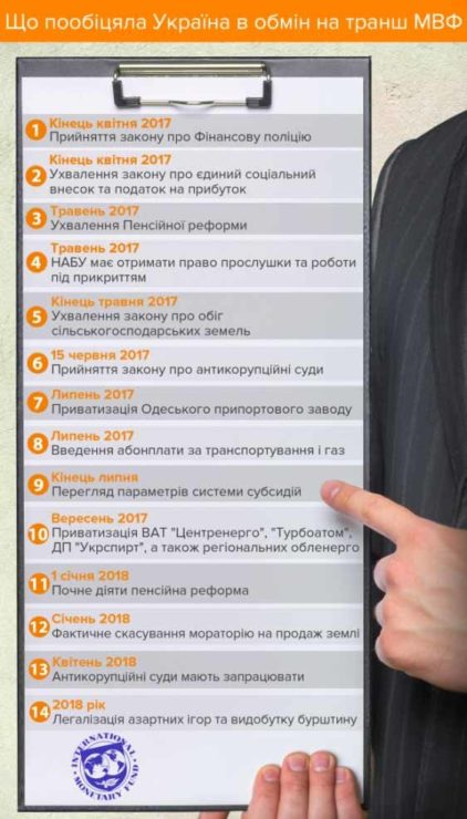Условия предоставления транша от МВФ Украине.