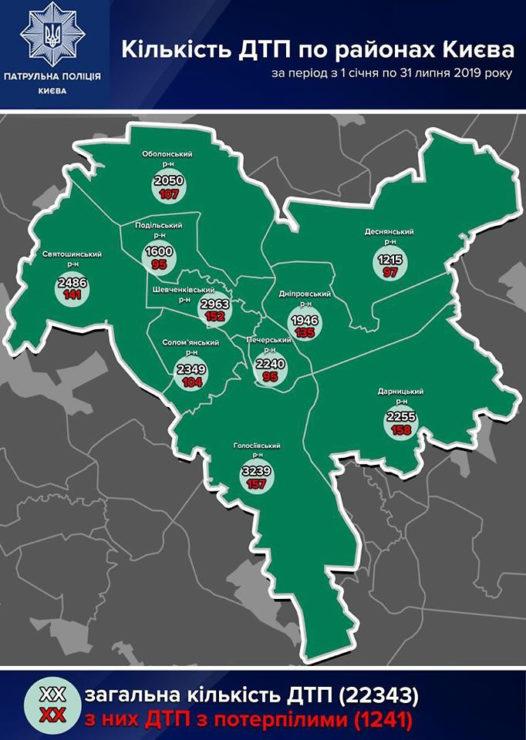 Статистика ДТП в Киеве за 7 месяцев 2019